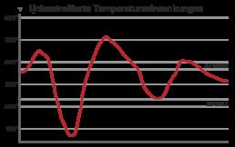 Temperaturschwankungen Holzkohlegrill BBQ Guru